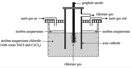 Key Difference - Molten vs Aqueous Electrolysis