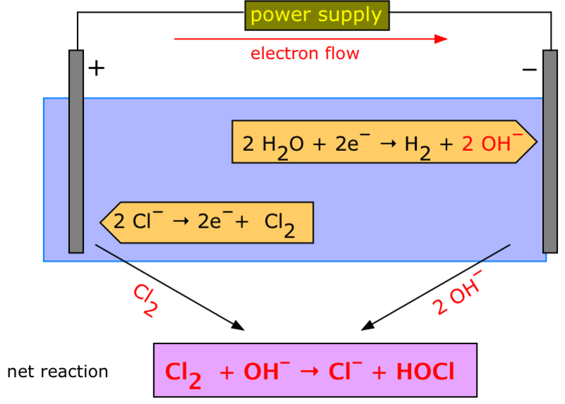 Difference Between Molten and Aqueous Electrolysis