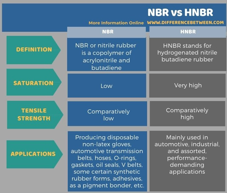 Difference Between NBR and HNBR in Tabular Form