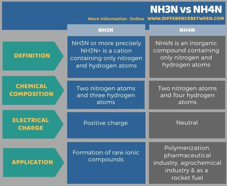 Difference Between NH3N and NH4N in Tabular Form