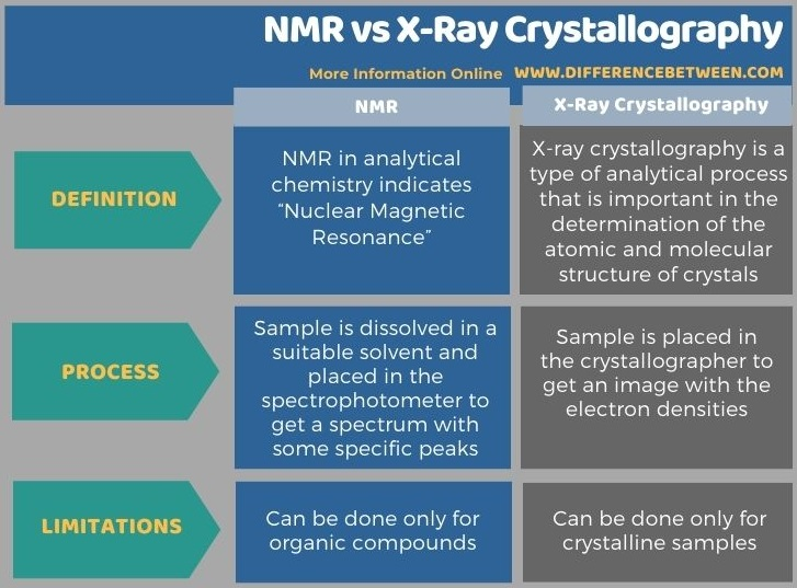 Difference Between NMR and X-Ray Crystallography in Tabular Form