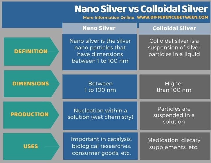Difference Between Nano Silver and Colloidal Silver in Tabular Form