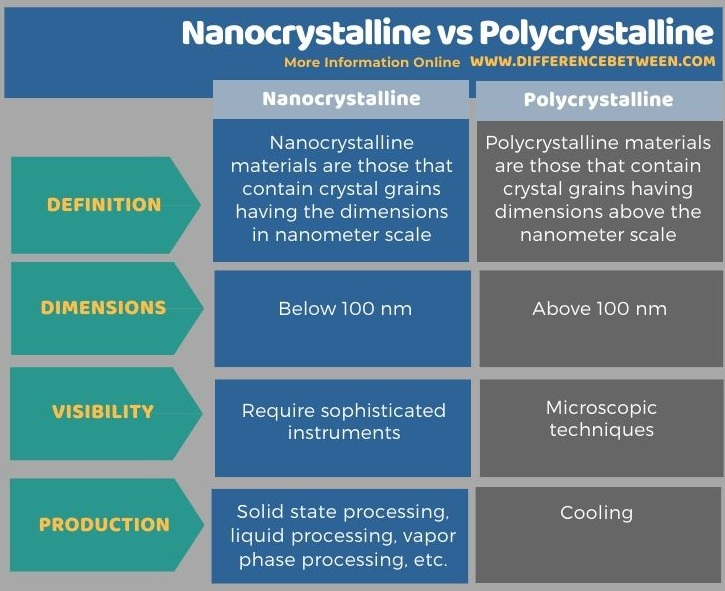 Difference Between Nanocrystalline and Polycrystalline in Tabular Form