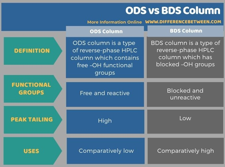 Difference Between ODS and BDS Column in Tabular Form