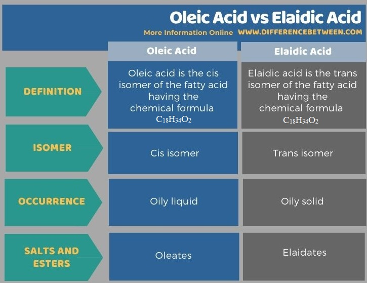 Difference Between Oleic Acid and Elaidic Acid in Tabular Form