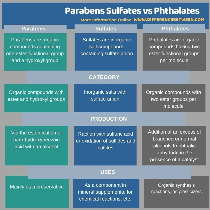 Difference Between Parabens Sulfates and Phthalates in Tabular Form