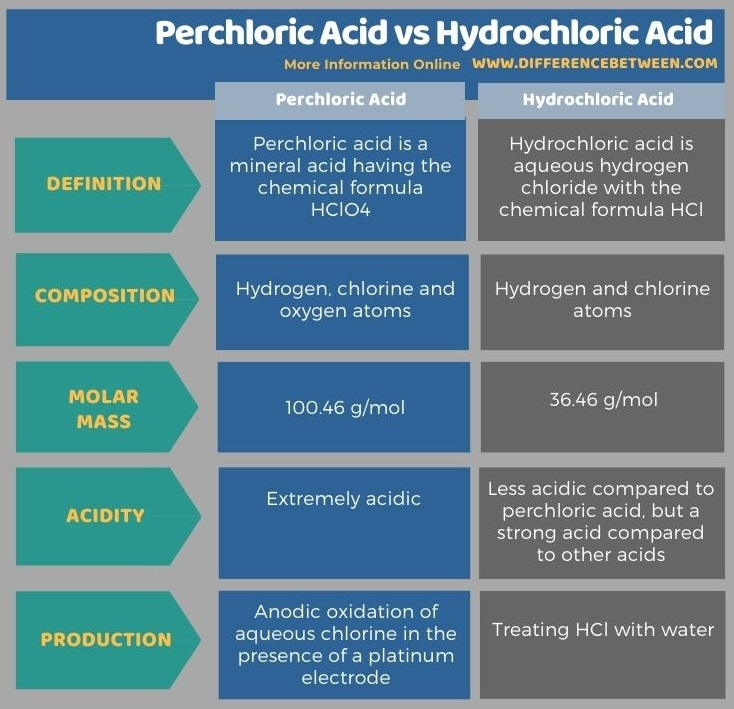 Difference Between Perchloric Acid and Hydrochloric Acid in Tabular Form