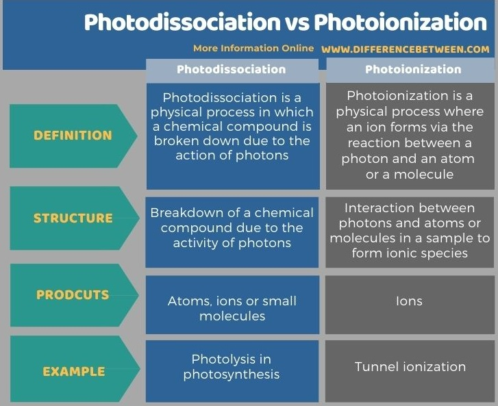 Difference Between Photodissociation and Photoionization in Tabular Form