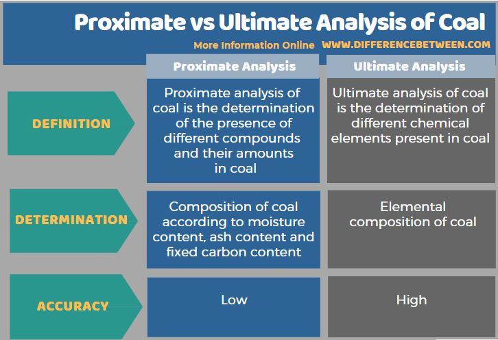 Difference Between Proximate and Ultimate Analysis of Coal in Tabular Form