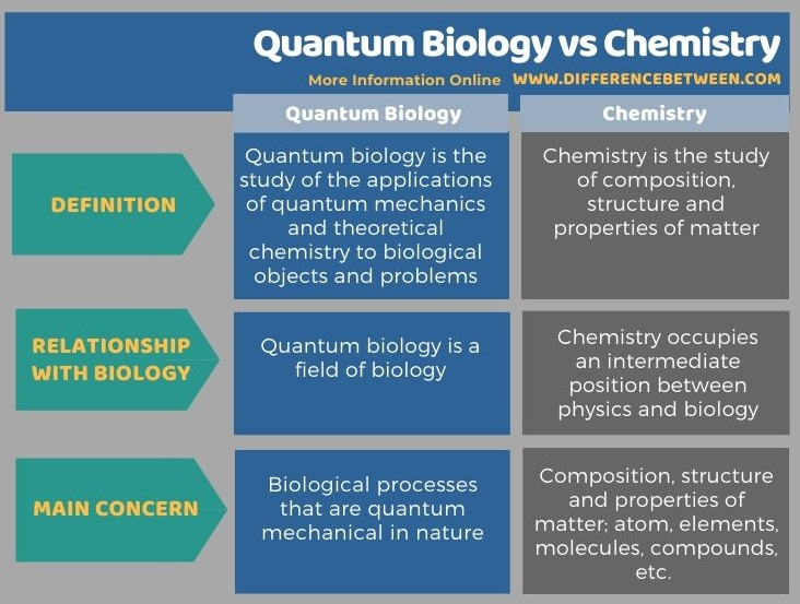 Difference Between Quantum Biology and Chemistry in Tabular Form