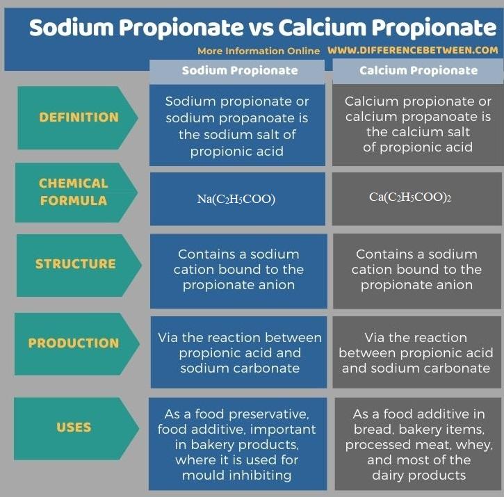 Difference Between Sodium Propionate and Calcium Propionate in Tabular Form
