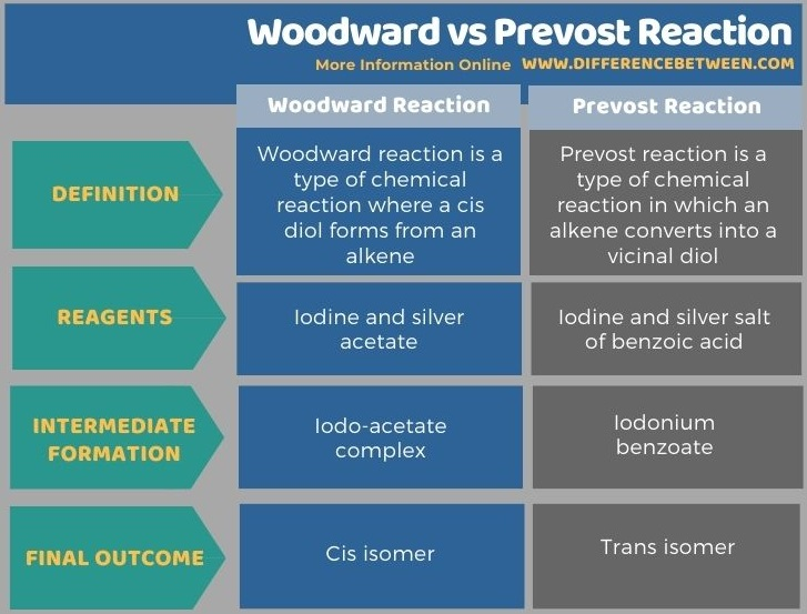 Difference Between Woodward and Prevost Reaction in Tabular Form