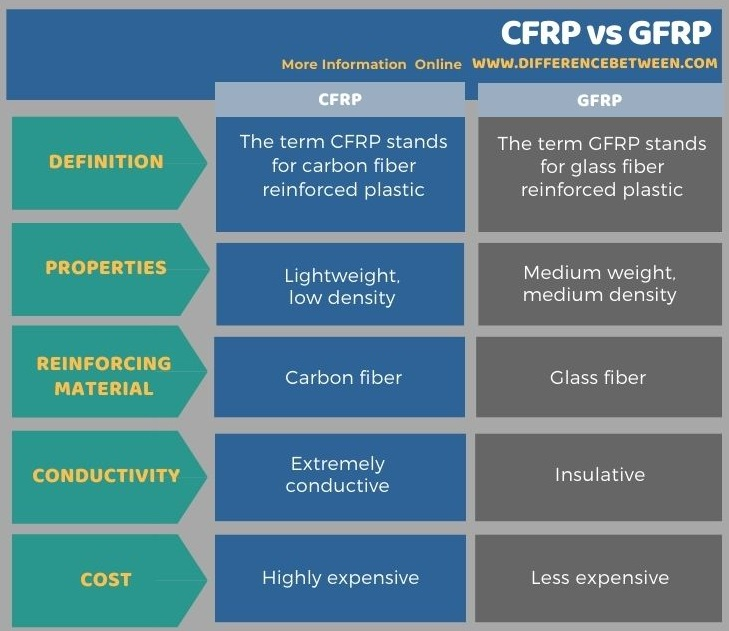 Difference BetweenCFRP and GFRP in Tabular Form