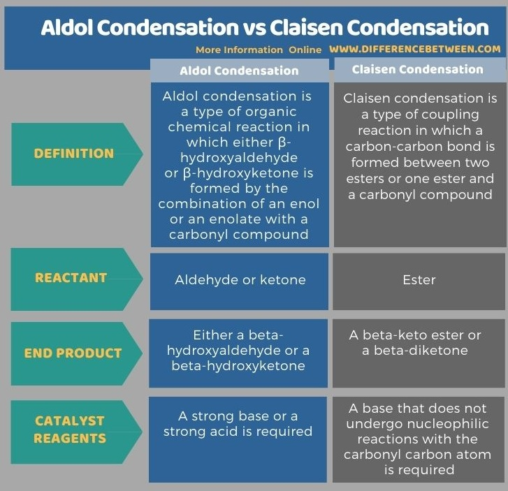 Difference Between Aldol Condensation and Claisen Condensation in Tabular Form