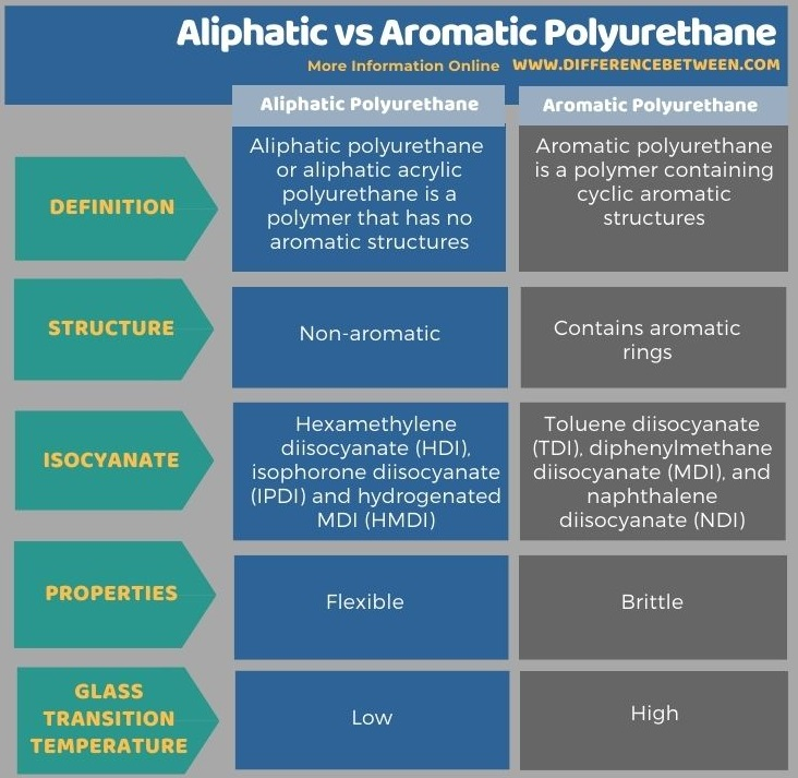 Difference Between Aliphatic and Aromatic Polyurethane in Tabular Form