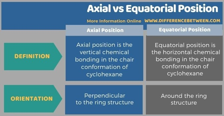 Difference Between Axial and Equatorial Position in Tabular Form