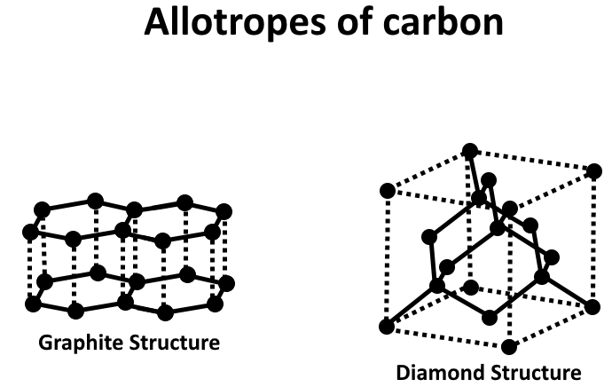 Difference Between Catenation and Allotropy