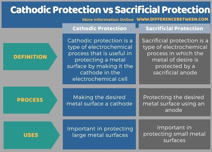 Difference Between Cathodic Protection and Sacrificial Protection in Tabular Form