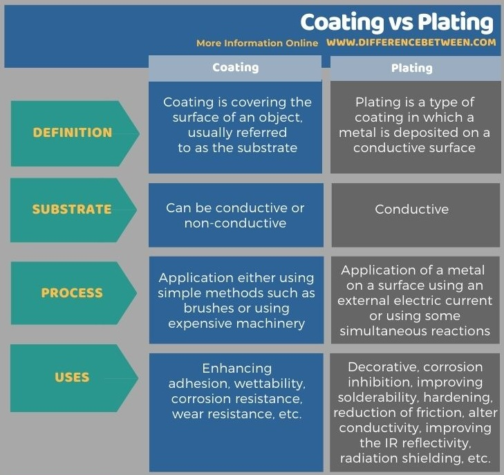 Difference Between Coating and Plating in Tabular Form