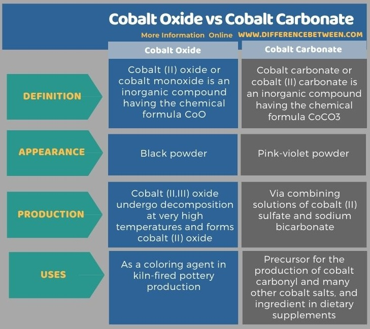 Difference Between Cobalt Oxide and Cobalt Carbonate in Tabular Form