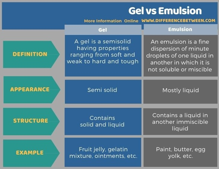 Difference Between Gel and Emulsion in Tabular Form