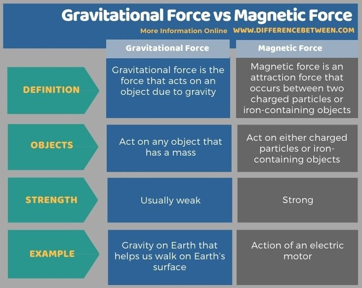 Difference Between Gravitational Force and Magnetic Force in Tabular Form