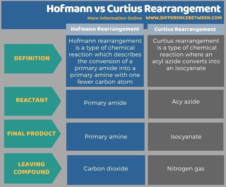 Difference Between Hofmann and Curtius Rearrangement in Tabular Form