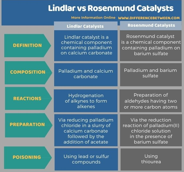 Difference Between Lindlar and Rosenmund Catalysts in Tabular Form