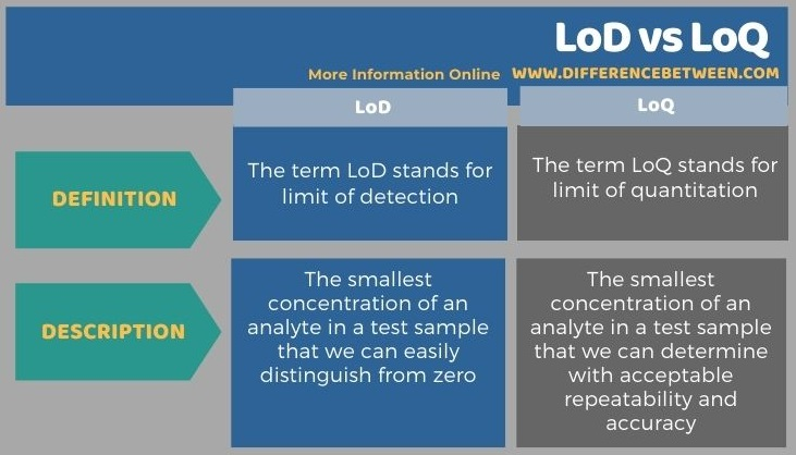 Difference Between LoD and LoQ in Tabular Form