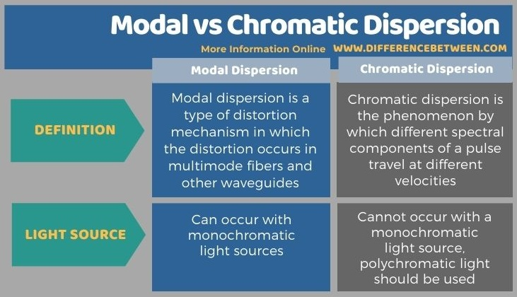 Difference Between Modal and Chromatic Dispersion - Tabular Form