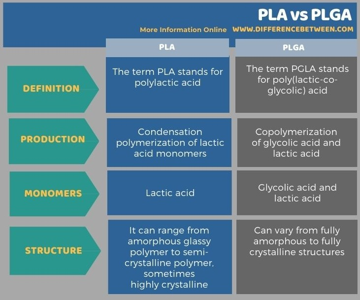 Difference Between PLA and PLGA in Tabular Form