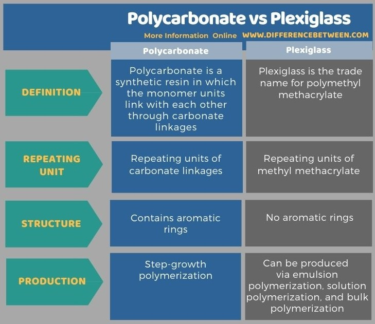 Difference Between Polycarbonate and Plexiglass in Tabular Form