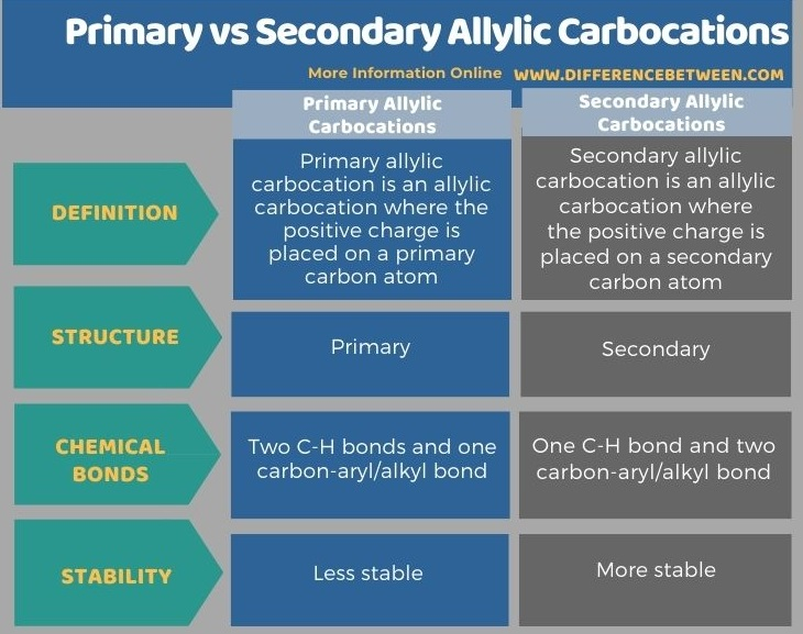 Difference Between Primary and Secondary Allylic Carbocations in Tabular Form