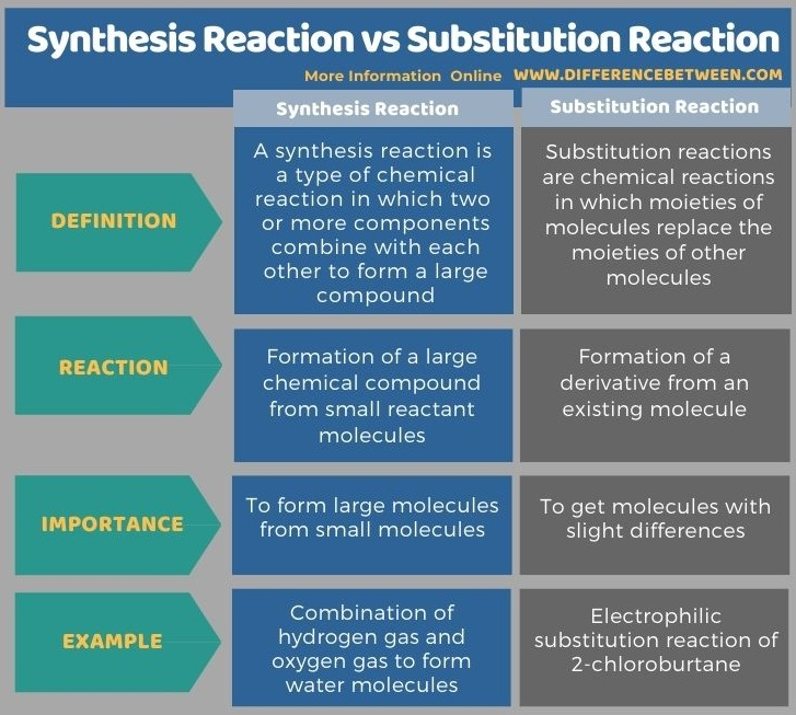 Difference Between Synthesis Reaction and Substitution Reaction in Tabular Form