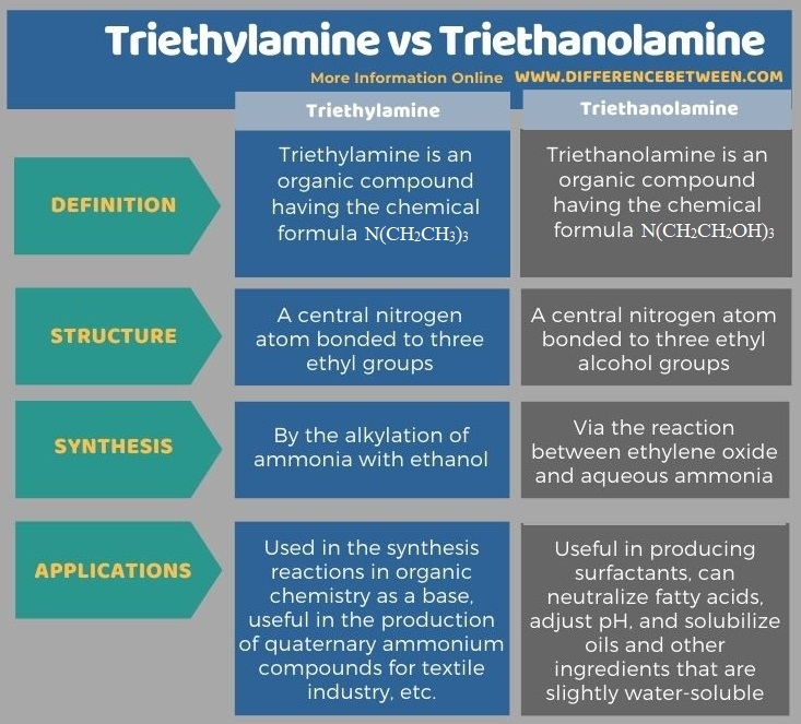 Difference Between Triethylamine and Triethanolamine in Tabular Form