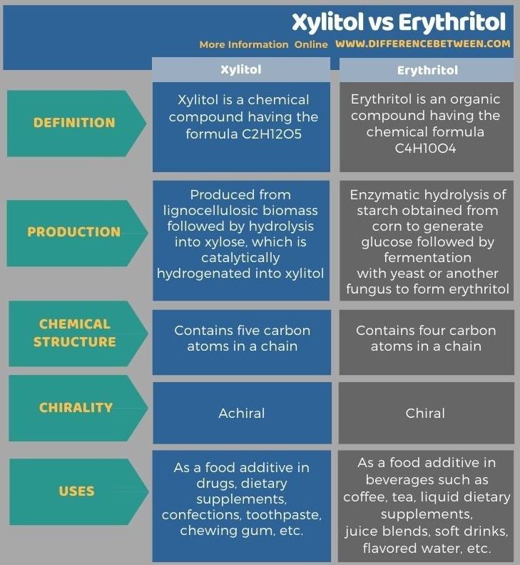 Difference Between Xylitol and Erythritol in Tabular Form