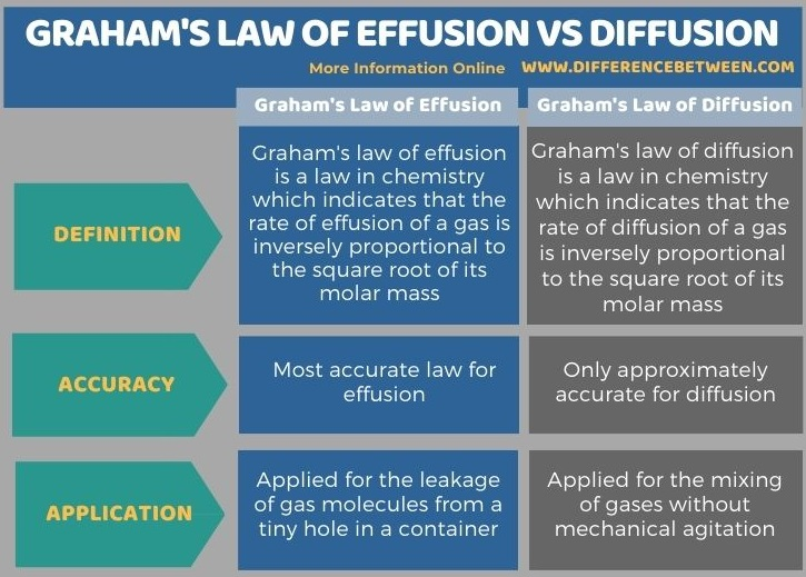 Difference BetweenGraham's Law of Effusion and Diffusion in Tabular Form