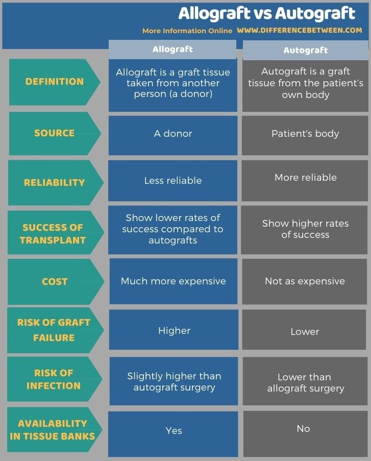 Difference Between Allograft and Autograft in Tabular Form