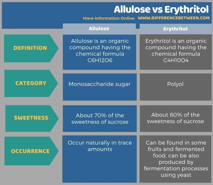 Difference Between Allulose and Erythritol in Tabular Form