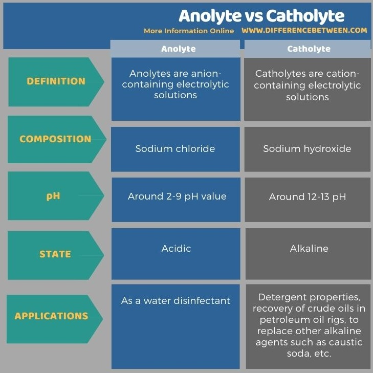 Difference Between Anolyte and Catholyte in Tabular Form