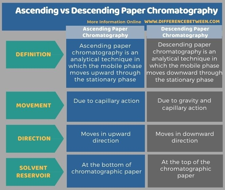 Difference Between Ascending and Descending Paper Chromatography in Tabular Form