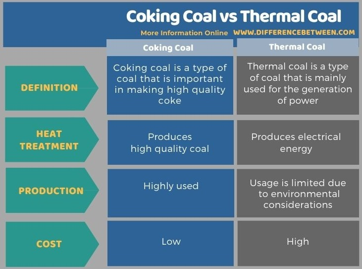 Difference Between Coking Coal and Thermal Coal in Tabular Form
