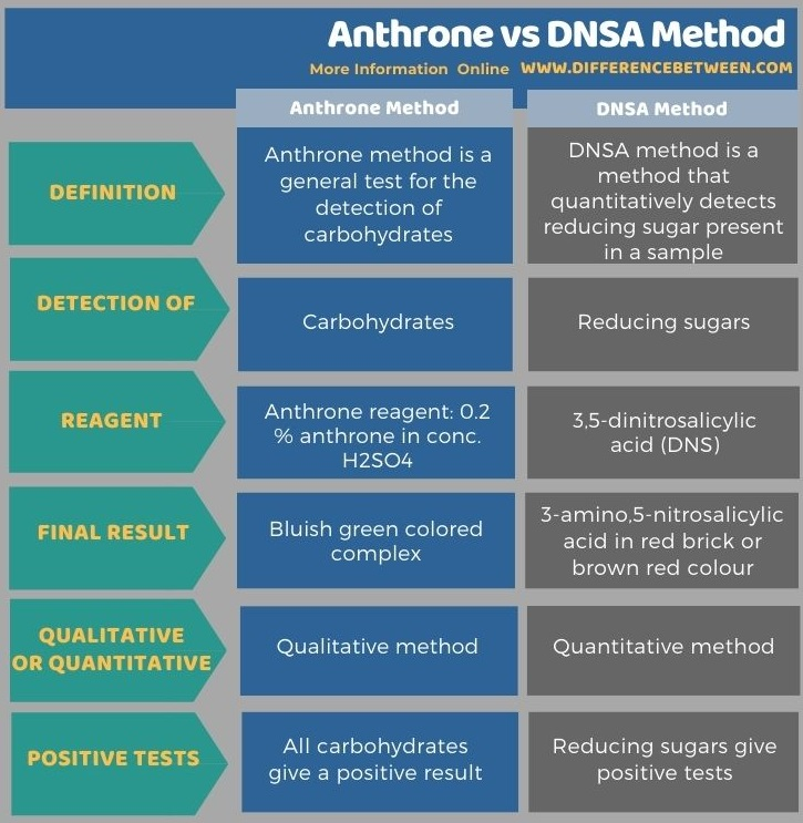 Difference Between Anthrone and DNSA Method in Tabular Form