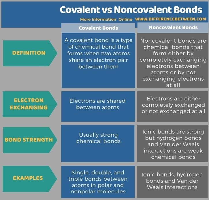Difference Between Covalent and Noncovalent Bonds in Tabular Form