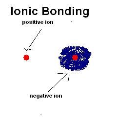 Key Difference - Covalent vs Noncovalent Bonds