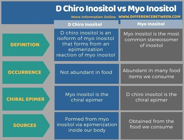 Difference Between D Chiro Inositol and Myo Inositol in Tabular Form