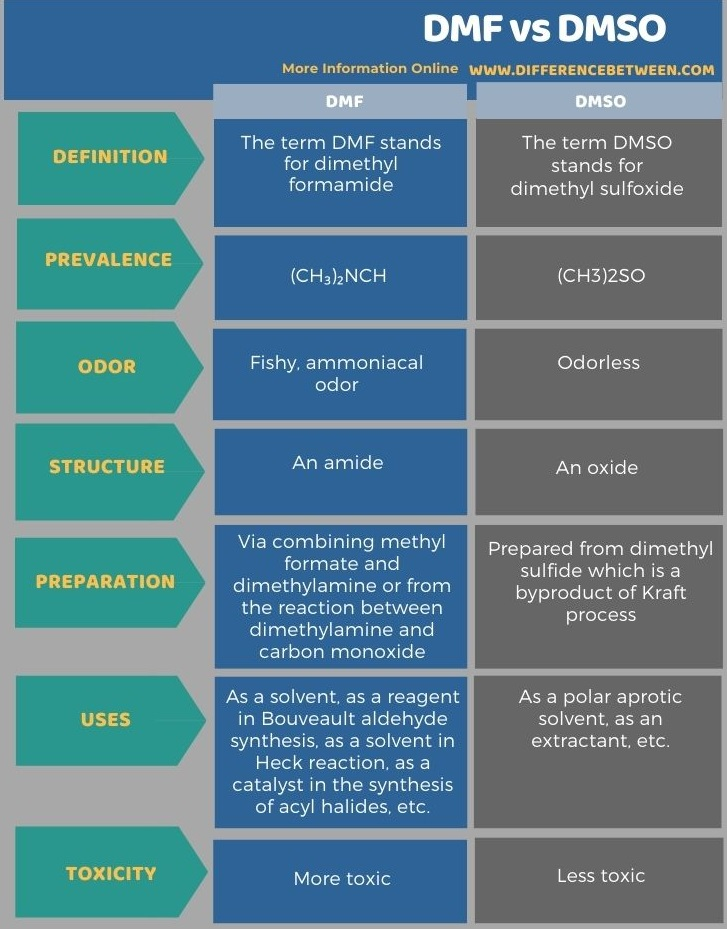 Difference Between DMF and DMSO in Tabular Form