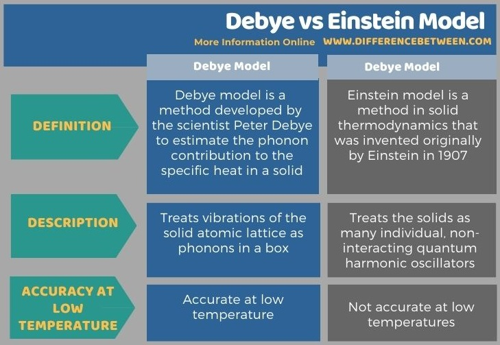 Difference Between Debye and Einstein Model in Tabular Form
