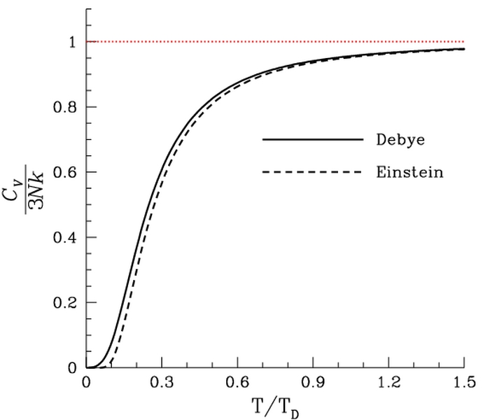 Difference Between Debye and Einstein Model