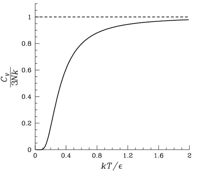 Key Difference - Debye vs Einstein Model